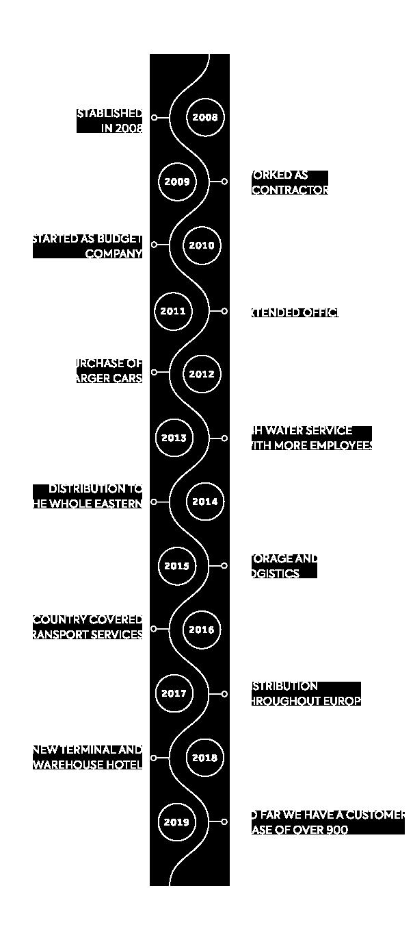 Singh Transport Timeline